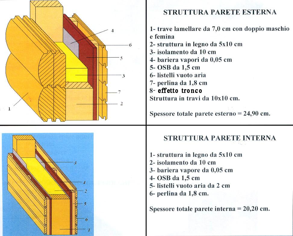 Pareti Interne In Legno Lamellare: Pareti interne in legno lamellare casablanca rubner haus una ...